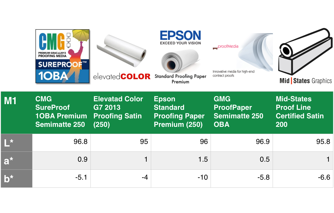 Oba-paper-color-table